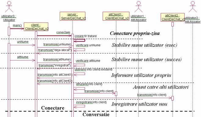 isw   laborator varianta de nivel inalt a diagramei de secventa pentru scenariul conectarii unui nou client